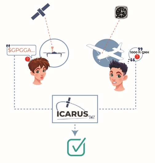 Icarus Common Altitude Reference